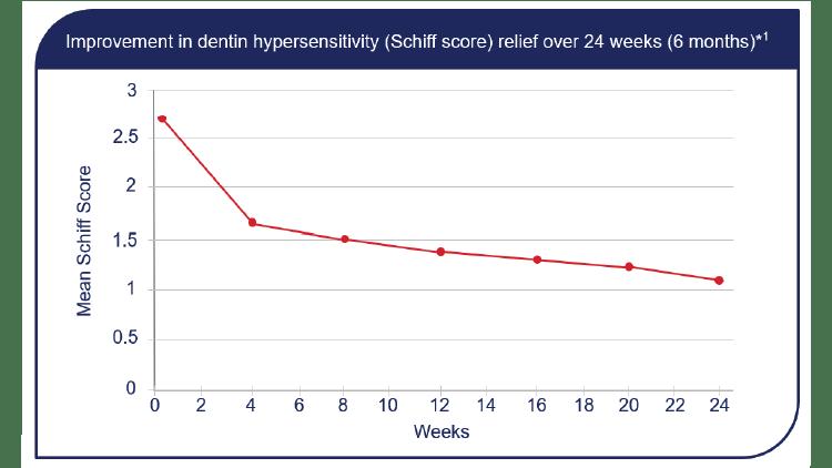 Sensitivity at 24 weeks graph