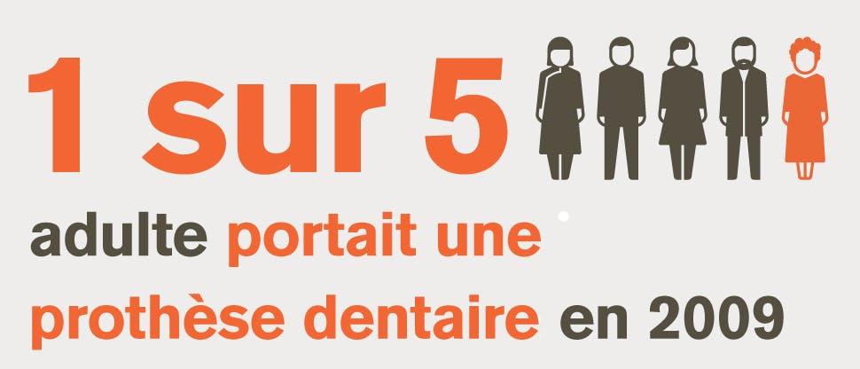 1 adulte sur 10  utilisait une prothèse dentaire en 2016