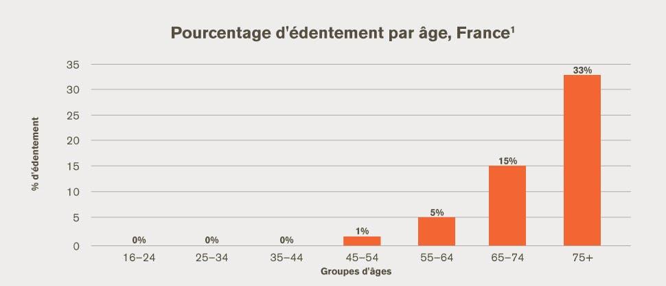 Pourcentage d'édentés par classe d'âge en France
