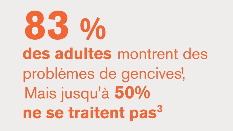 83 % des patients présentent des signes, mais près de la moitié les ignorent