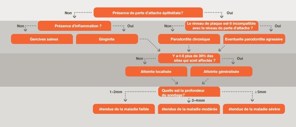 Diagramme de diagnostic