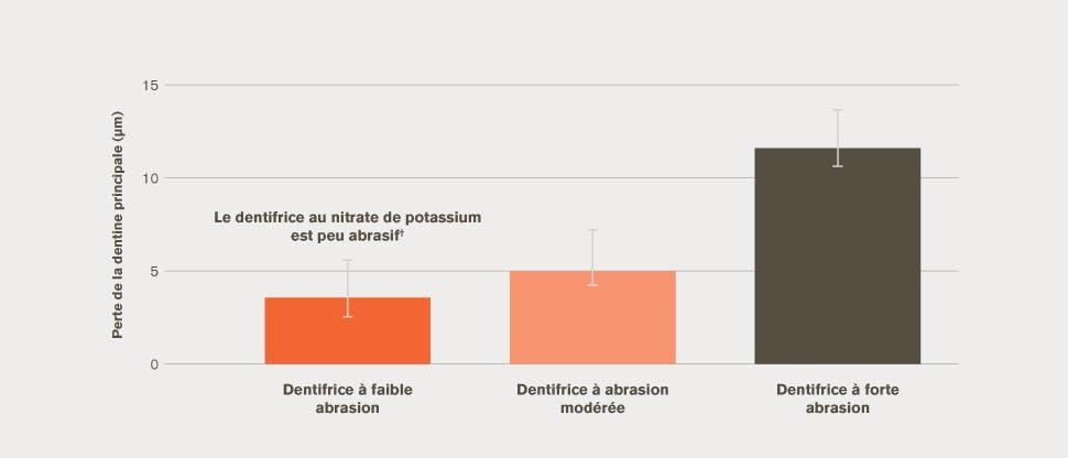 Diagramme à barres de la perte dentinaire moyenne