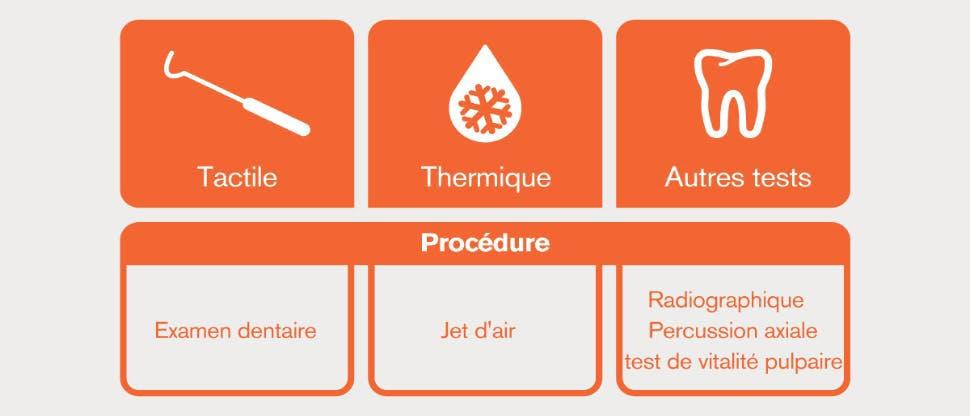 Tests diagnostiques : images et descriptions