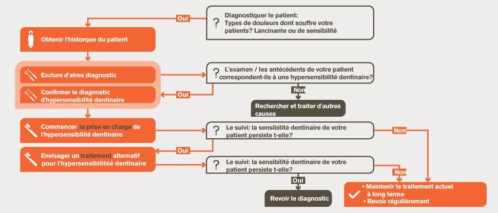 Algorithme de prise en charge de l'hypersensibilité dentinaire