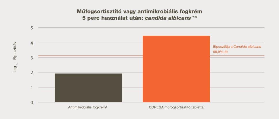 Műfogsortisztító vagy antimikrobiális fogkrém 5 perc használat után: candida albicans*14