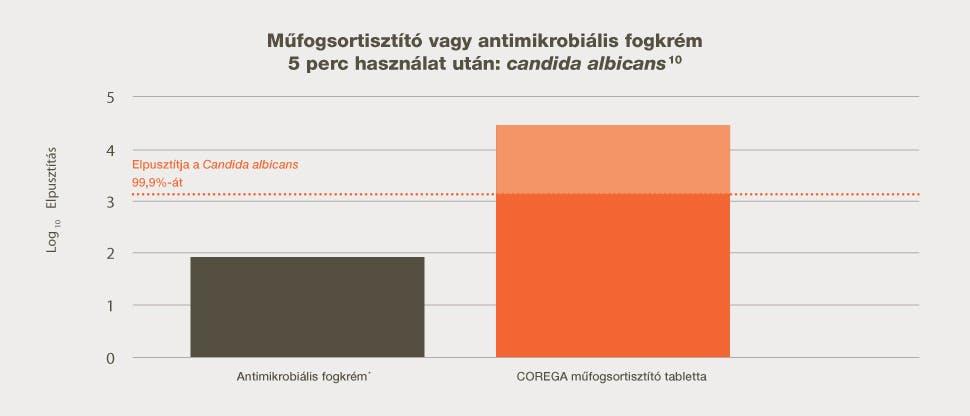 Az in vitro elpusztult Candida albicans mennyisége 5 percig tartó, műfogsortisztítóval történt kezelés után, antimikrobiális hatású fogkrémmel összehasonlítva