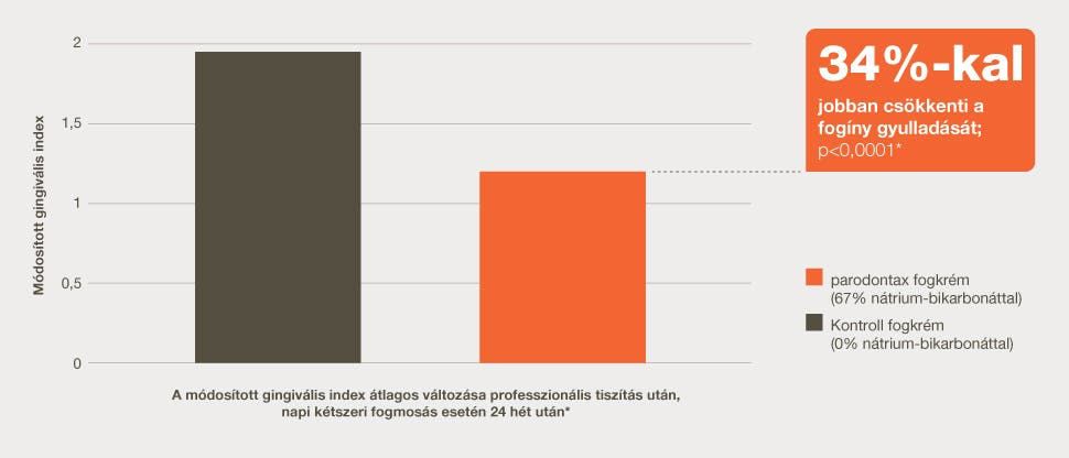 Az ínygyulladás csökkentése oszlopdiagram