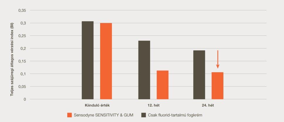 40% fogíny-egészség grafikon