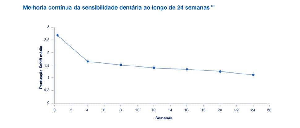 Gráfico hipersensibilidade após 24 semanas