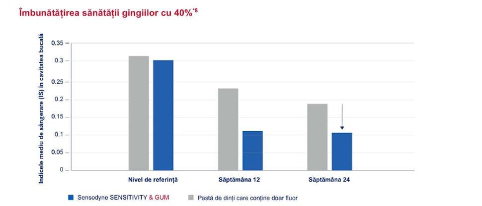 Graficul sănătate gingivală 40%