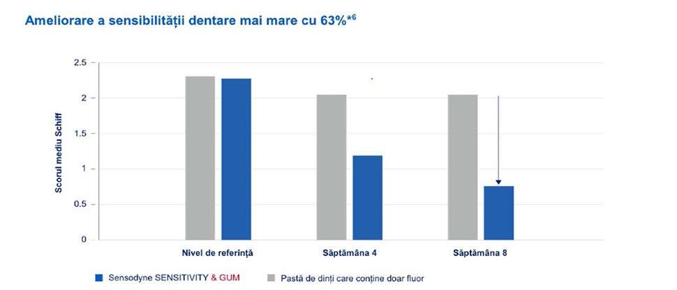 Grafic sensibilitate 63%
