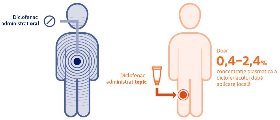 Grafic care ilustrează expunerea sistemică după aplicarea locală sau administrarea orală a diclofenacului