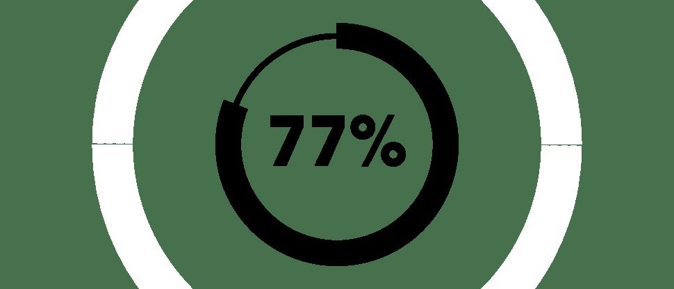 Отрицательное влияние на физическое и эмоциональное состояние у 77 % пациентов