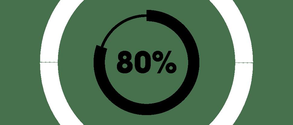 Отрицательное влияние на социальную жизнь у 80 % пациентов
