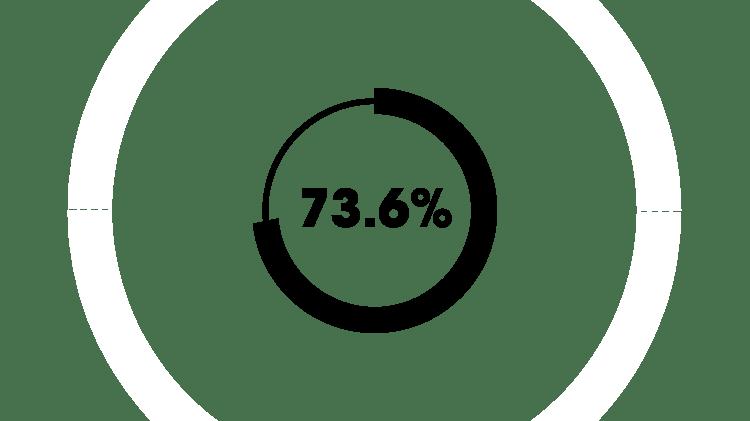 73,6 %