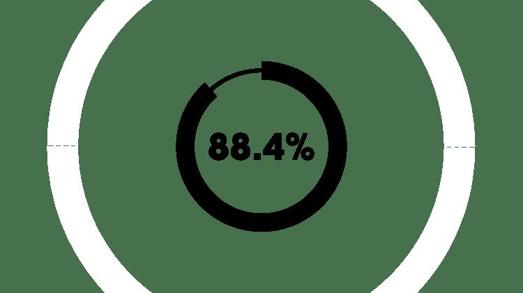 88,4 %