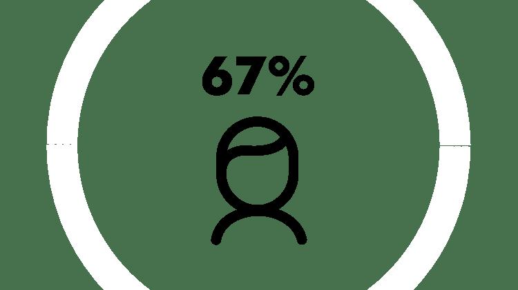 ВПГ-1 заражены 67 % населения во всем мире.