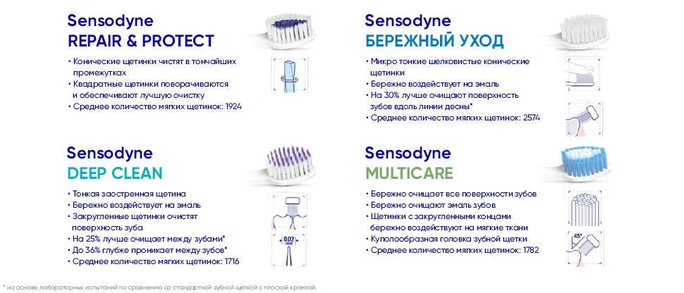 Sensodyne_Toothbrush_Line