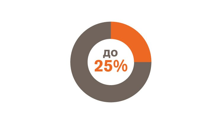 круговая диаграмма, выделяющая «до 25 %»