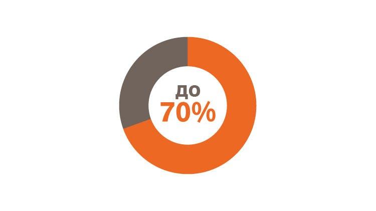 круговая диаграмма, выделяющая 70 %