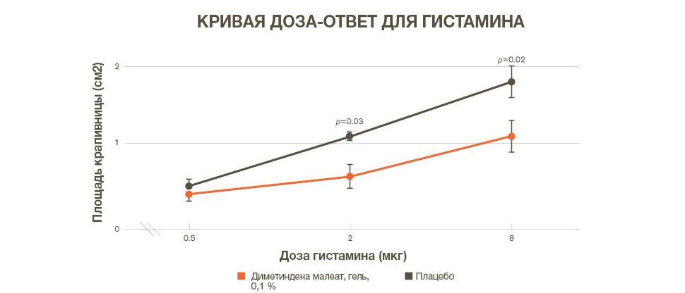График, показывающий антигистаминное действие диметиндена малеата – уменьшение площади крапивницы, вызванной гистамином