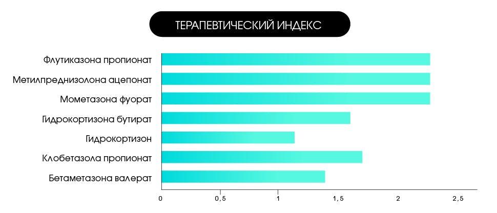 Терапевтический индекс