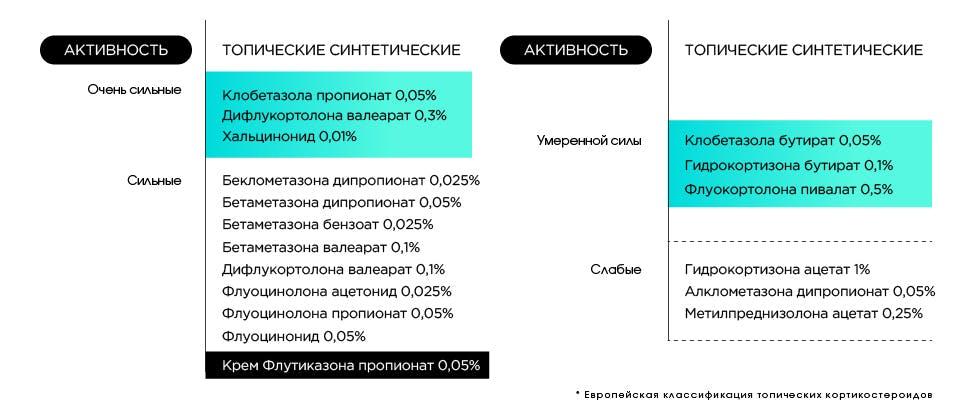 Топический кортикостероид на основе флутиказона пропионата