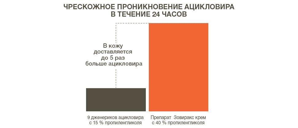 Чрескожное проникновение ацикловира в течение 24 часов; препарат Зовиракс в сравнении с дженерик ацикловира
