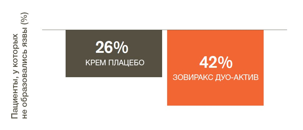 % пациентов, у которых не образовались язвы