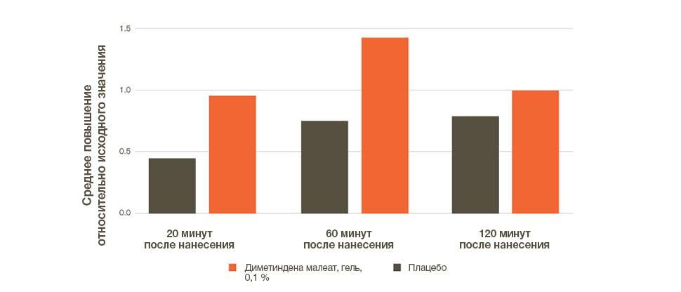 График показывает пороговые значения концентрации гистамина, вызывающей возникновение зуда, после нанесения геля диметиндена малеата, 0,1 % или геля плацебо (повышение от исходного уровня)