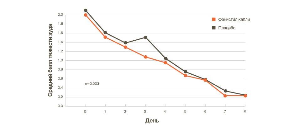 График, показывающий уменьшение зуда, вызванного вирусом ветряной оспы