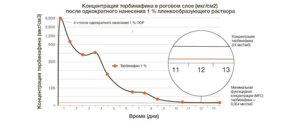 линейный график, показывающий концентрацию тербинафина в роговом слое после однократного нанесения ПОР