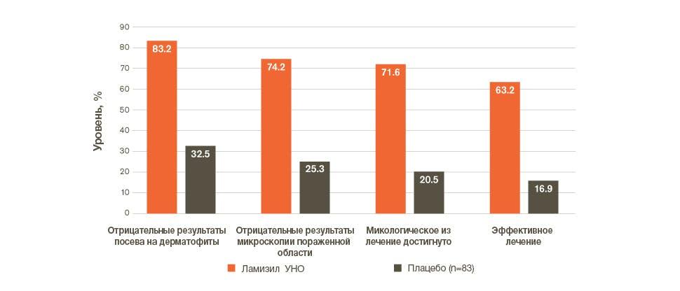 гистограмма, показывающая микологические результаты через 6 недель после нанесения препарата Ламизил Уно применения по сравнению с плацебо