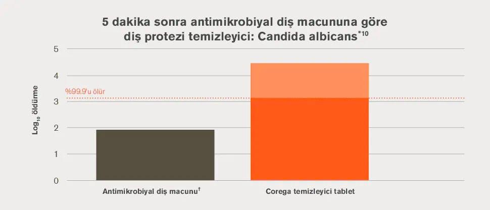 Antimikrobiyal diş macununa göre diş protezi temizleyiciyle 5 dakika sonra: Candida albicans *14