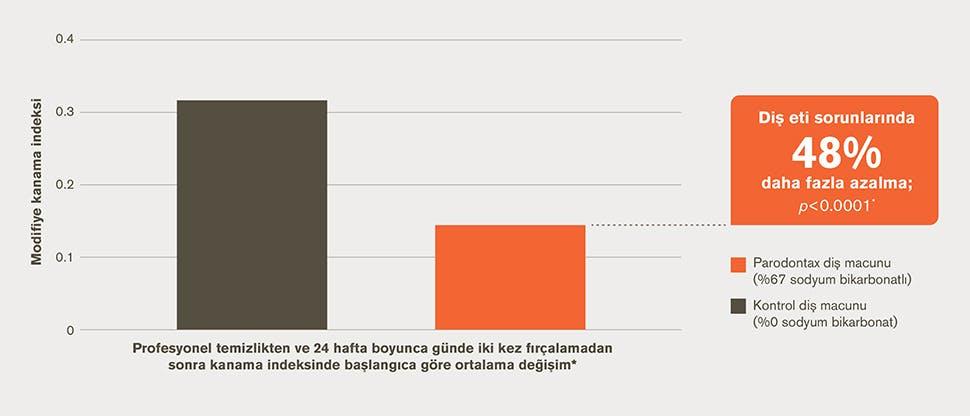 Diş eti sorununda azalmayı gösteren çubuk grafik