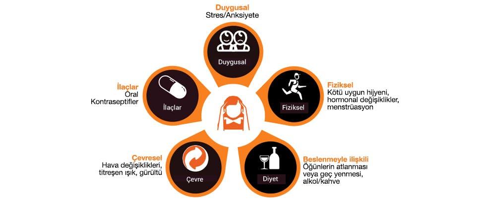 Migreni tetikleyen faktörlerin simgeleri