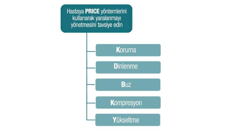 PRICE protokolü