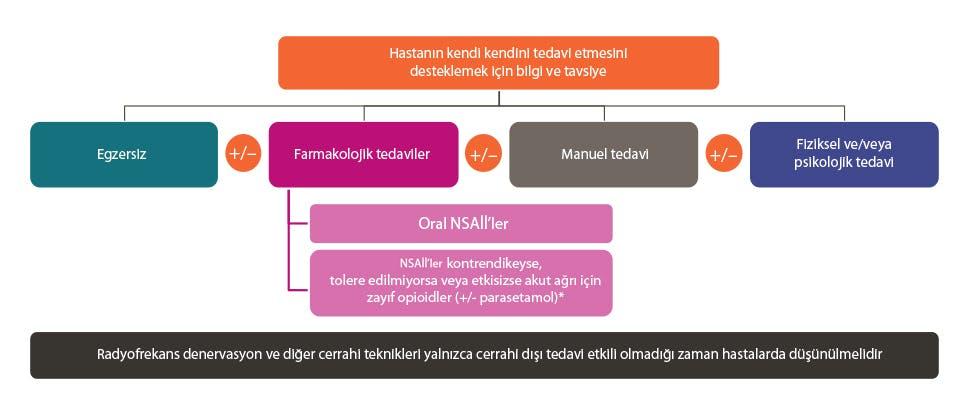 Bel ağrısı için tedavi basamaklarını özetleyen grafik