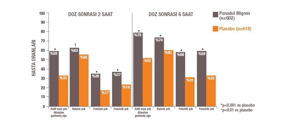 Panadol Migrestop'un etkililiğini gösteren grafik