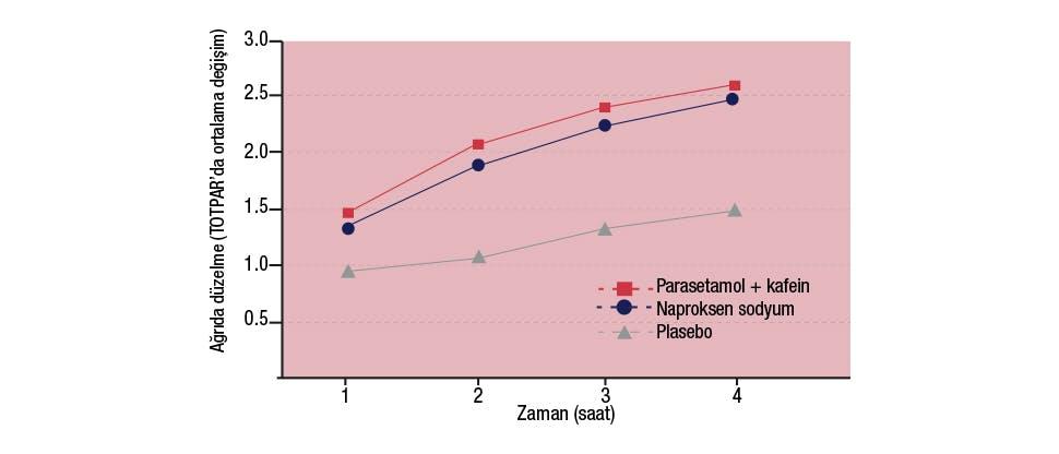Panadol Extra, naproksen sodyum ve plasebo arasında ağrı kesici etki bakımından farkları gösteren grafik