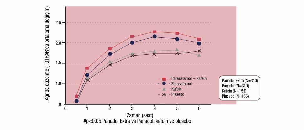Panadol Extra, tek başına parasetamol, tek başına kafein ve plasebo ile elde edilen ağrı kesici etkiyi gösteren grafik.