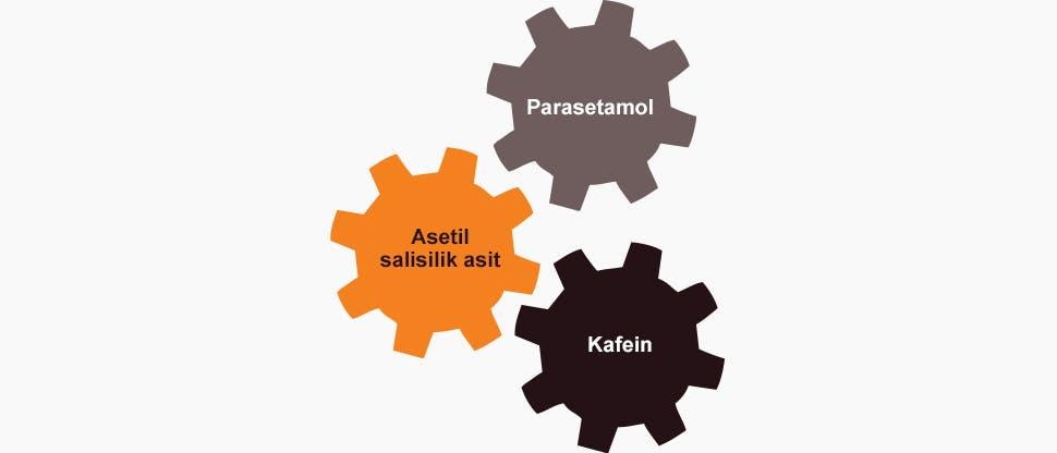 Panadol Migrestop'un ana bileşenlerini gösteren şekil