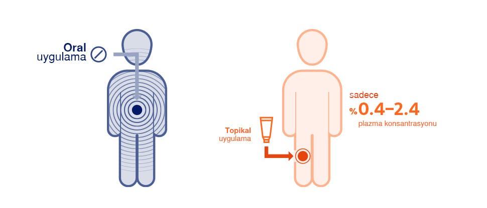 Topikal veya oral diklofenak ile sistemik maruziyeti gösteren grafik3