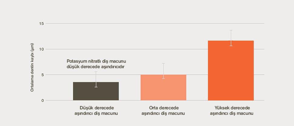 Ortalama dentin kaybı grafiği