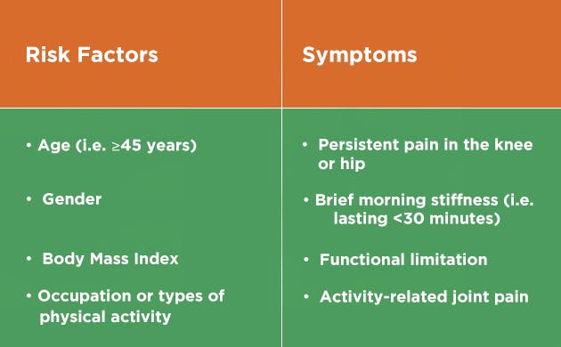 Risk factors and symptoms of Osteoarthritis - Table