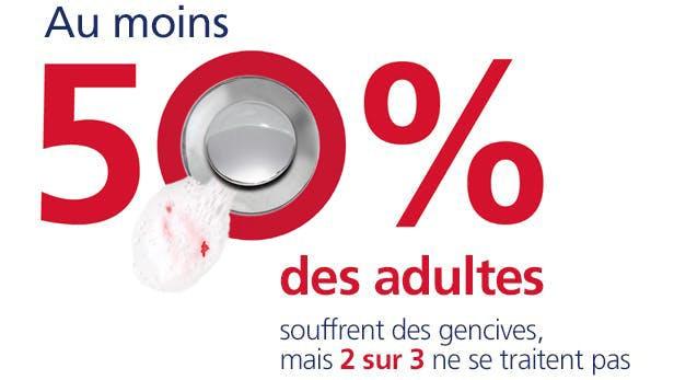 Mindestens 50% der Erwachsenen weltweit leiden unter Gingivitis, aber nur 2 von 3 tun etwas dagegen