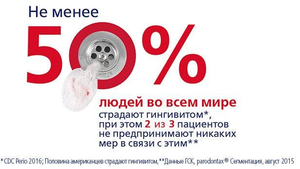 Не менее 50% людей во всем мире страдают гингивитом*, при этом 2 из 3 пациентов не предпринимают никаких мер в связи с этим**