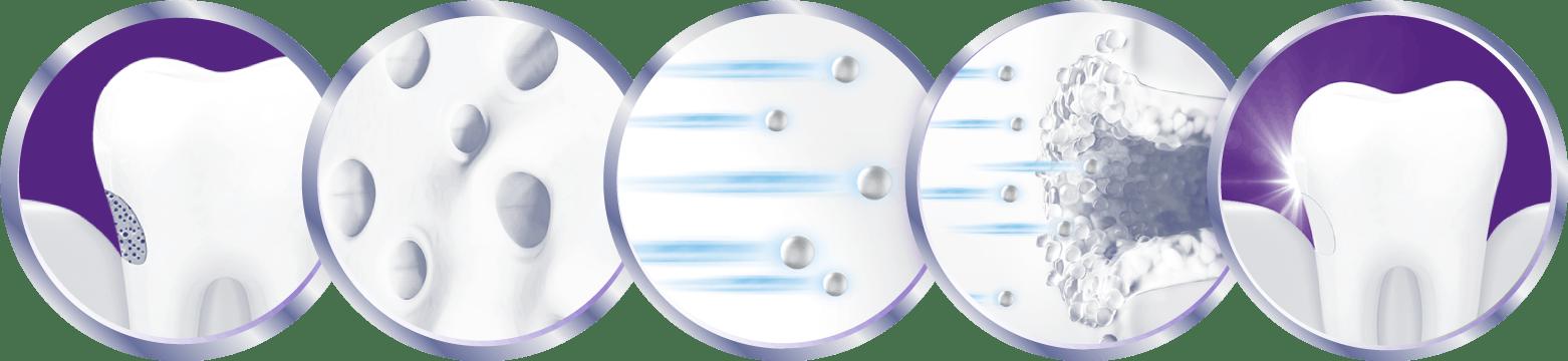 The science behind how Sensodyne Rapid Relief helps sensitive teeth
