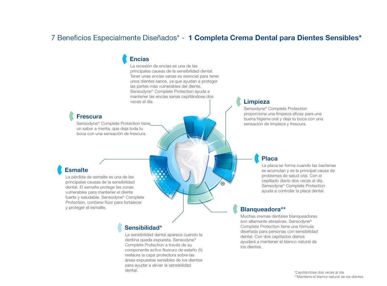 gráfico 7 beneficios pasta dental para dientes sensibles