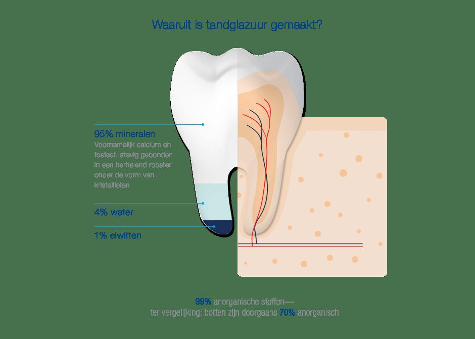 Begrijpen wat tandglazuur is